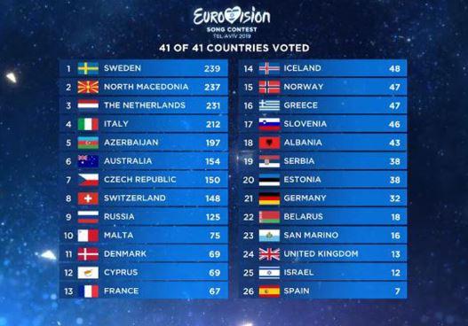 Por qué no enviar a Eurovisión un algortimo de IA